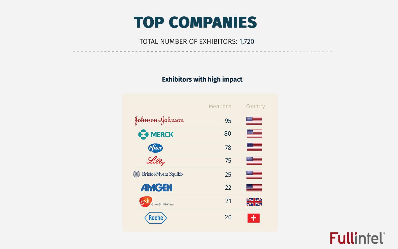Top Exhibitors_BIO 2016