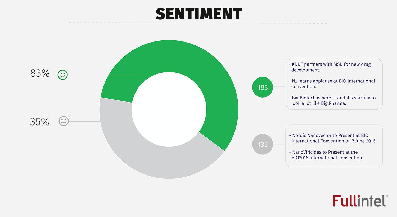 Sentiment Analysis_BIO 2016