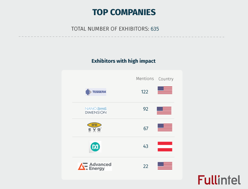 Top Companies - Semicon West