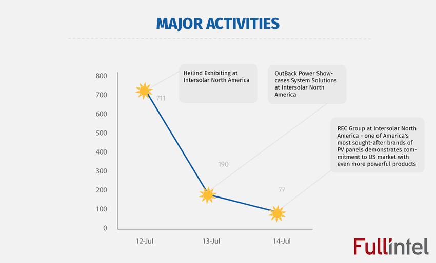 Major Activities of Intersolar