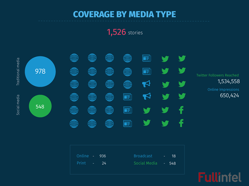 Coverage by Media Type - Intersolar 2016