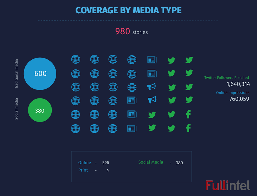 Coverage by Media Type - Semicon West