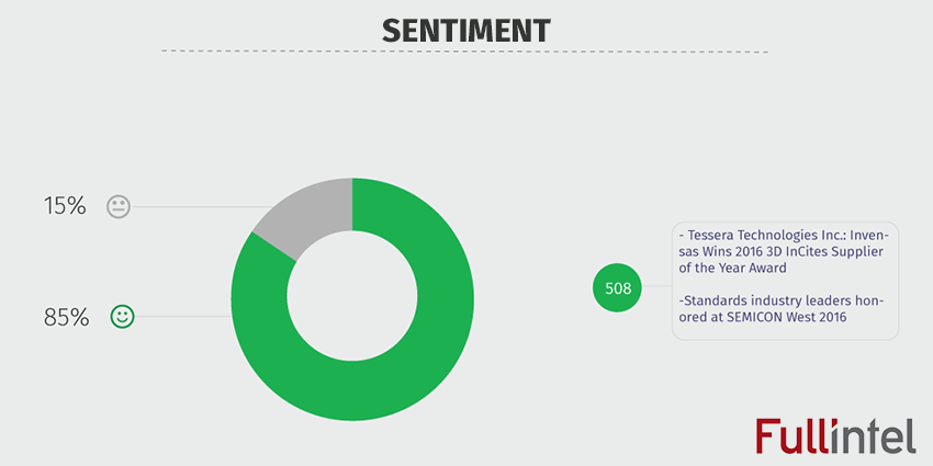 Sentiment Analysis for Semicon West