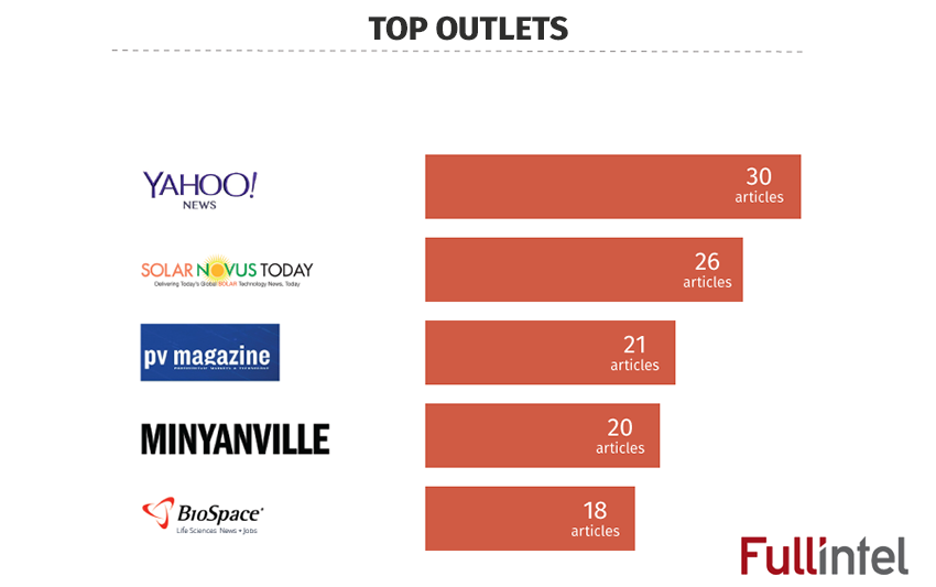 Top Outlets - Intersolar 2016