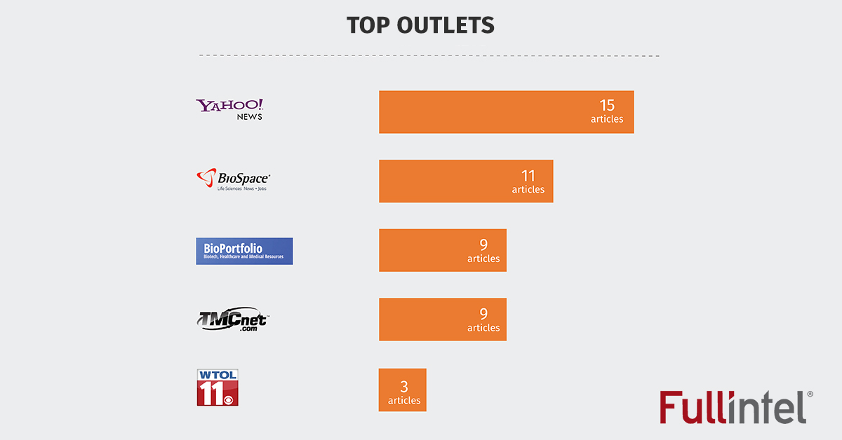 Top Outlets