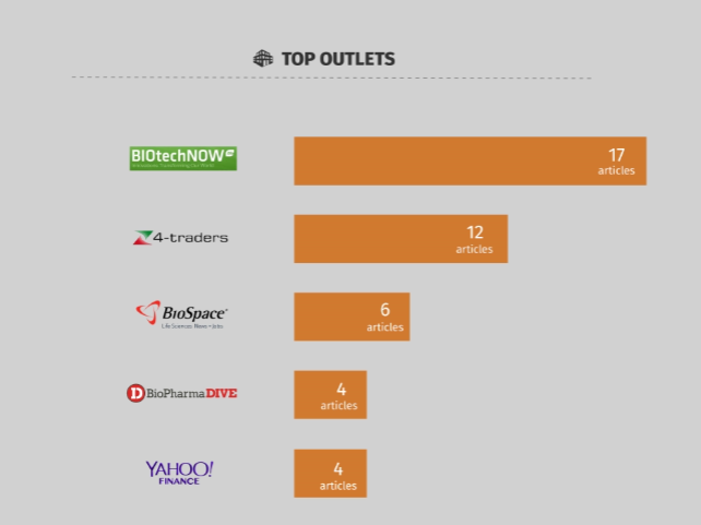 BIO Top Outlets
