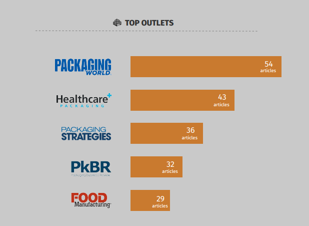 Outlets - Pack Expo