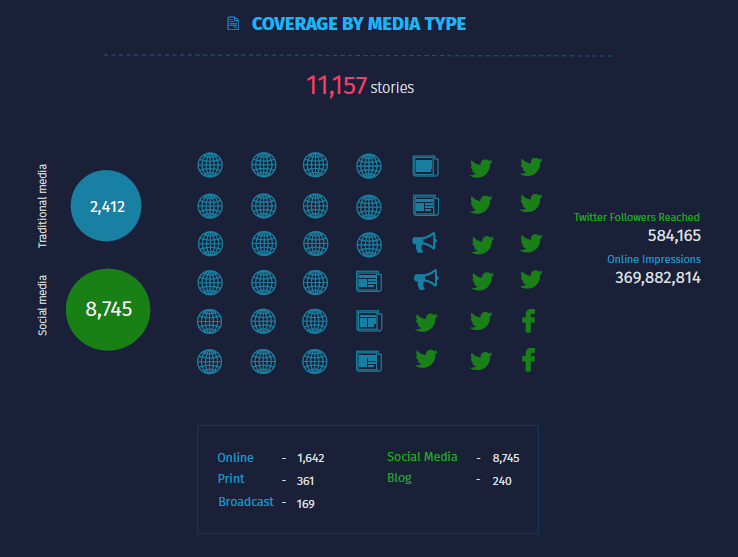 Coverage by Media Type - Singapore Airshow 2018